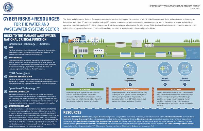 Infographicmanagewastewaternationalcriti